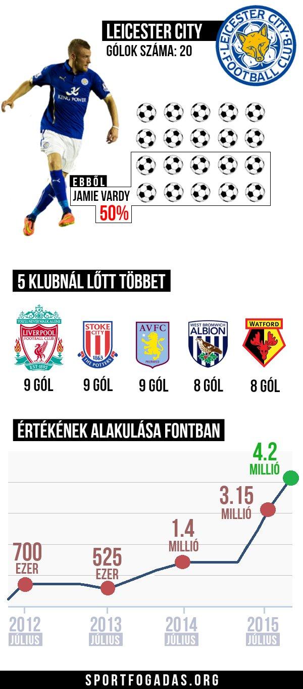 Vardy statisztika